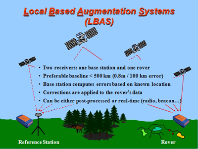 Local Based Augmentation System (LBAS)