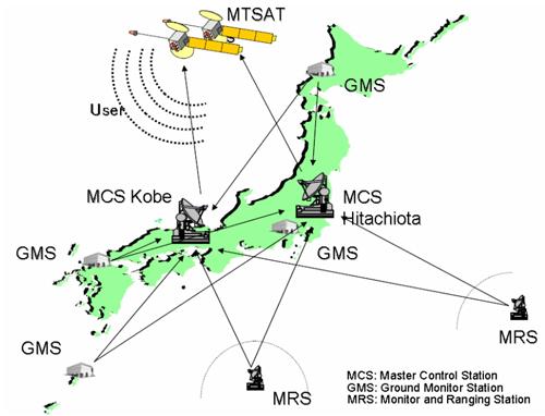 MSAS Ground Segment
